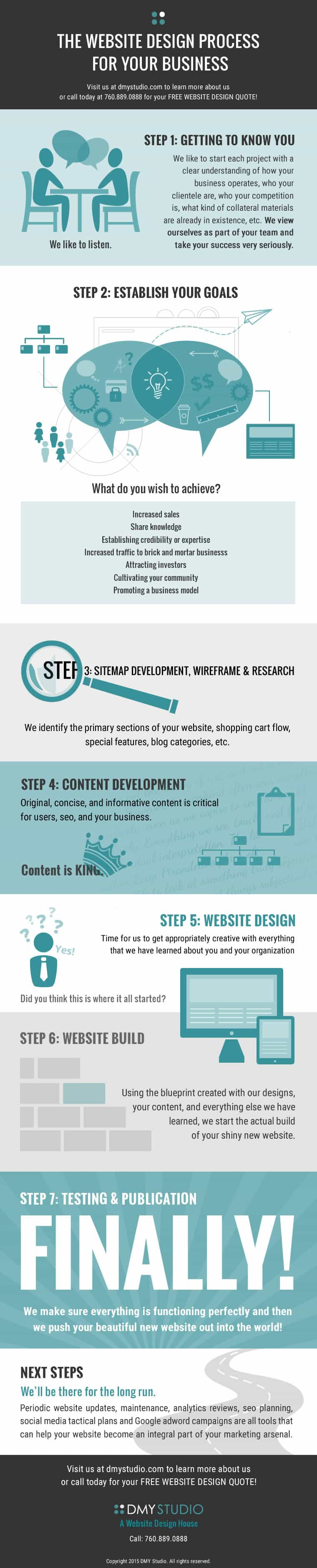 Website-Design-Process